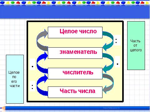 Нахождения части от числа презентация