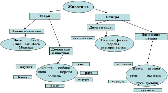 историческое формирование лексико-семантической системы русского языка этой песни