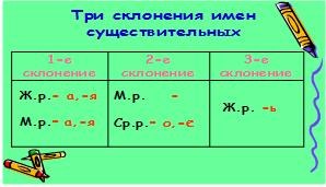 2 какие существительные относятся к 1- му склонению