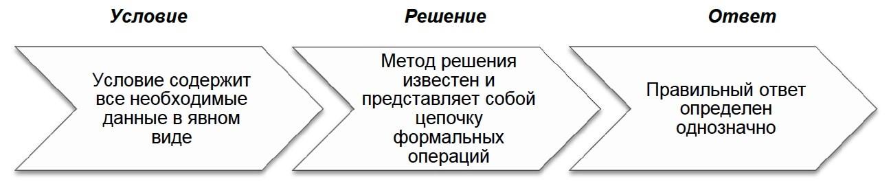 Структурная схема задач