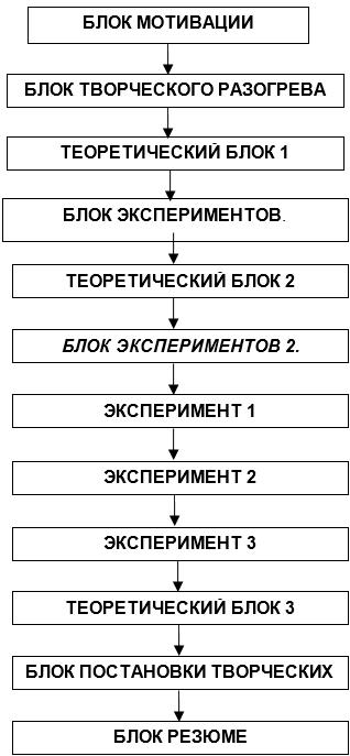 Блок-схема урока
