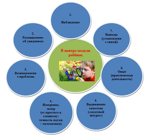 Использование схем моделей в работе с дошкольниками работа модели для примерок одежды