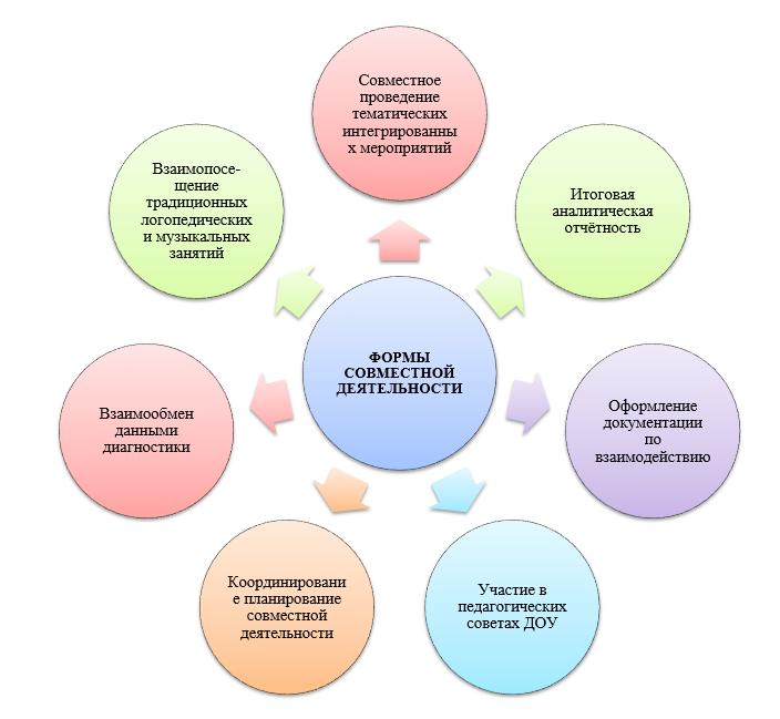 2 57 Сенсорная Алалия: Речевой Онтогенез, Клинические Проявления, Подходы К Диагностике И Коррекции