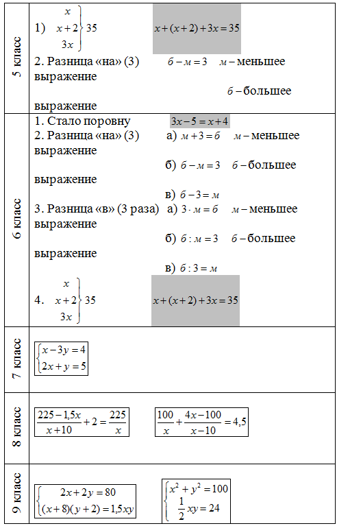 Уравнение решения задач с процентами 6 класс проблемы учителей при обучении решению задач